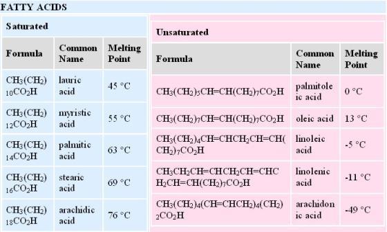 melting point of lipids